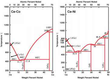 Phast Diagram Calcium Titanate