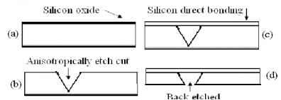 Anisotropic Etching Silicon
