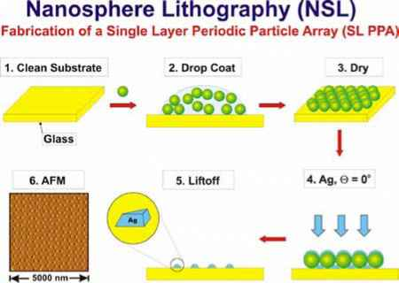 Nanosphere Lithography