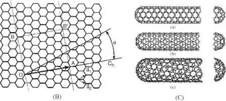 Carbon Nanotube Graphene Sheet