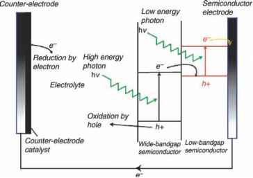Layered Structures - Water Splitting - Texas Powerful Smart