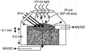 raman spectroscopy schematic with Info Kca on C7cc01019b in addition Uv vis spectrophotometry instrument moreover B Reflectance Measurement Of Carotenoids In Skin as well Interaction Of Small Molecules Within Metal Organic Frameworks Studied By In Situ Vibrational Spectr moreover Inst.